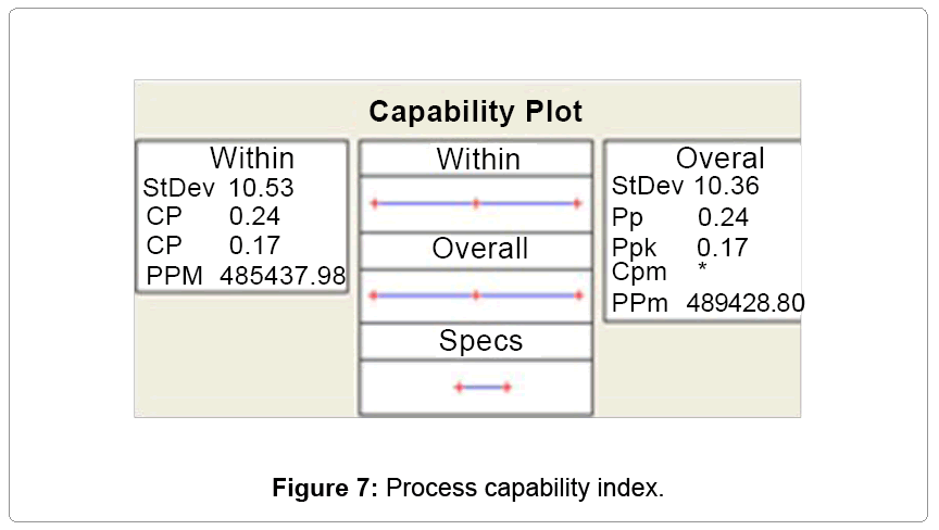 information-technology-Process-capability