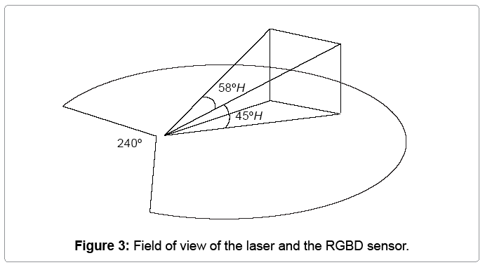 information-technology-RGBD-sensor