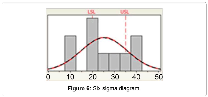 information-technology-Six-sigma-diagram