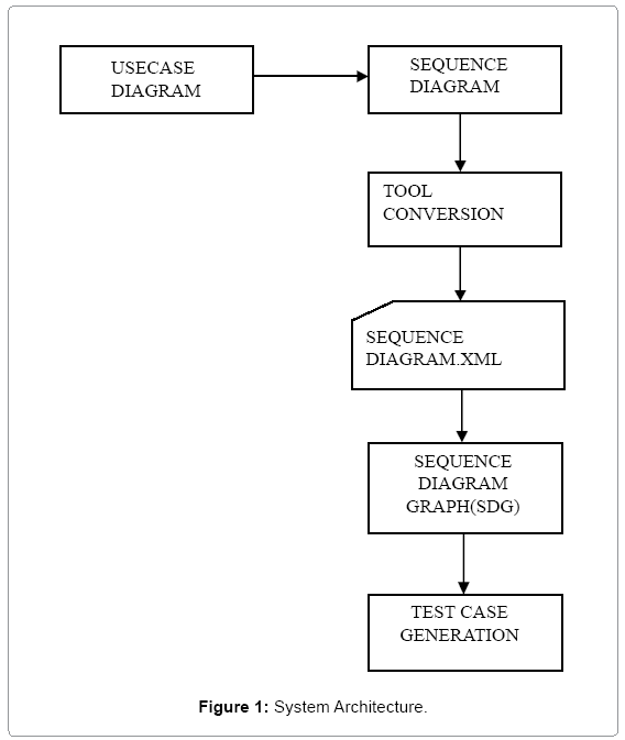 A new approach to derive test cases from sequence diagram omics information technology system architecture ccuart Images