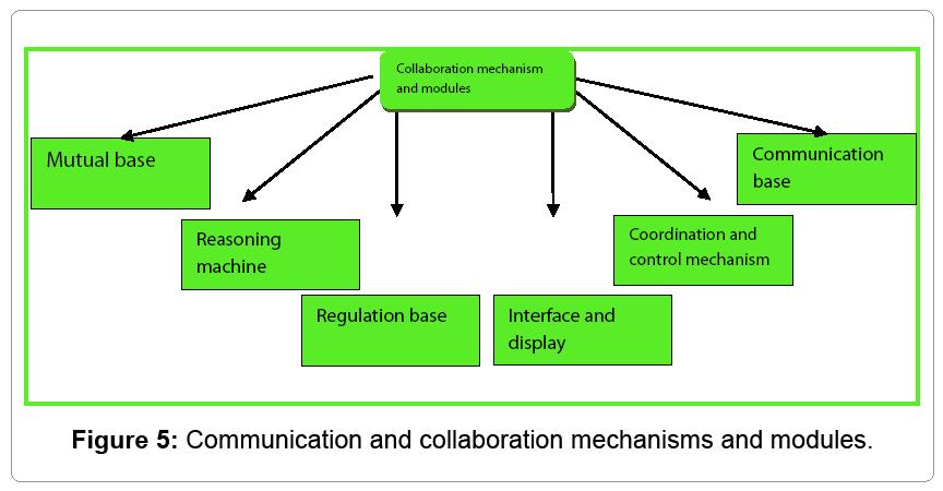 information-technology-collaboration-mechanisms