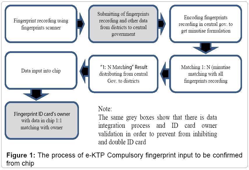 information-technology-e-KTP-Compulsory