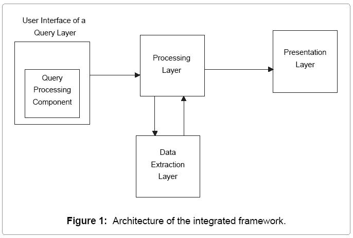 information-technology-integrated-framework