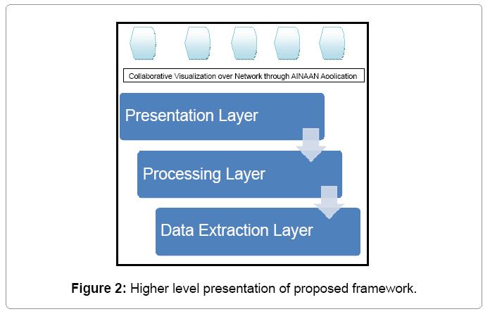 information-technology-proposed-framework