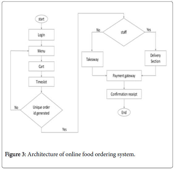 information-technology-software-engineering-Architecture-online -food-ordering