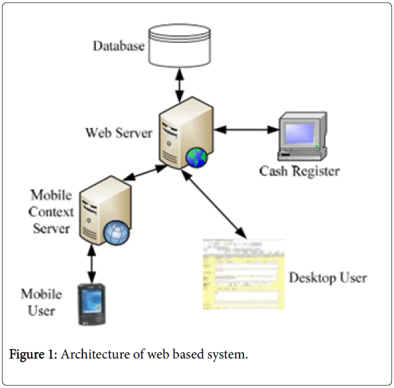 Information Technology Software Engineering Architecture Web Based System