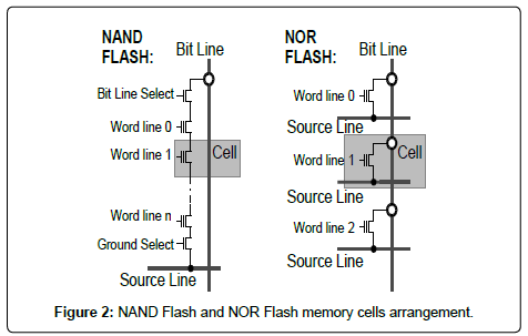 global and china nand flash memory This report studies the global 3d nand flash market status and forecast,  in  north america, europe, japan, china and other regions (india, southeast asia,  central  3d nand flash memory has slc, mlc and tlc types.