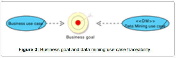 information-technology-software-engineering-business-goal-data