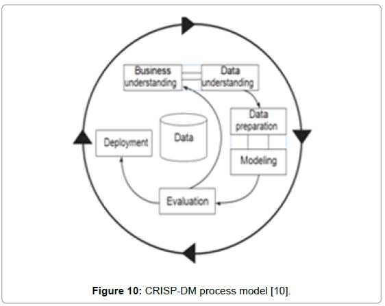 information-technology-software-engineering-crisp-dm-process