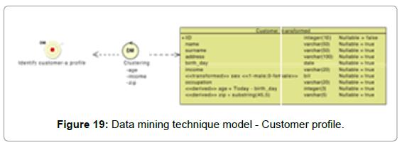 information-technology-software-engineering-data-customer-profile