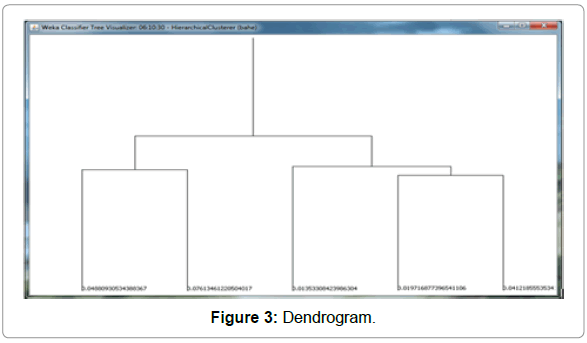 information-technology-software-engineering-dendrogram