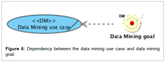 information-technology-software-engineering-dependency-mining