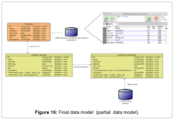 information-technology-software-engineering-final-data-model