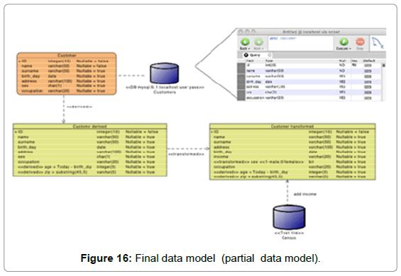 information-technology-software-engineering-final-data-model