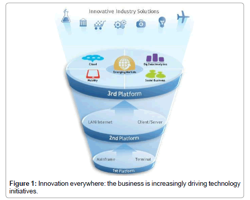 information-technology-software-engineering-increasingly