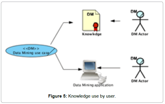 information-technology-software-engineering-knowledge-use-user