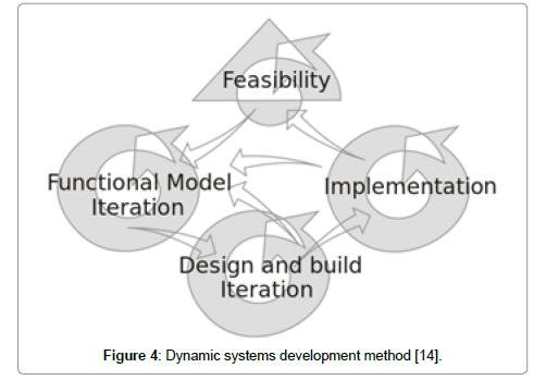 information-technology-software-engineering-method