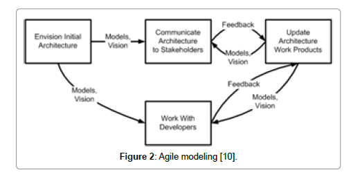 Architecture Design Methodology software architecture methodology in agile environments | open