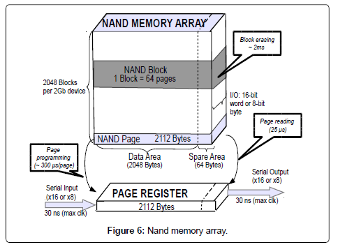 information-technology-software-engineering-nand-memory