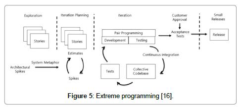 information-technology-software-engineering-programming