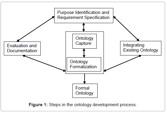 information-technology-software-engineering-steps-ontology-development