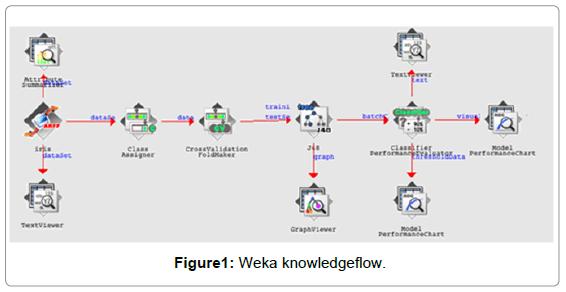 information-technology-software-engineering-weka-knowledgeflow
