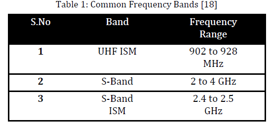 innovations-thoughts-Frequency-Bands