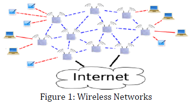 innovations-thoughts-Wireless-Networks