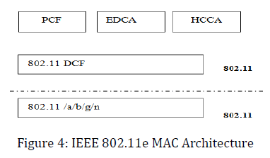 Evaluation and analysis of asymmetric networks over medium for Ieee 802 11 architecture
