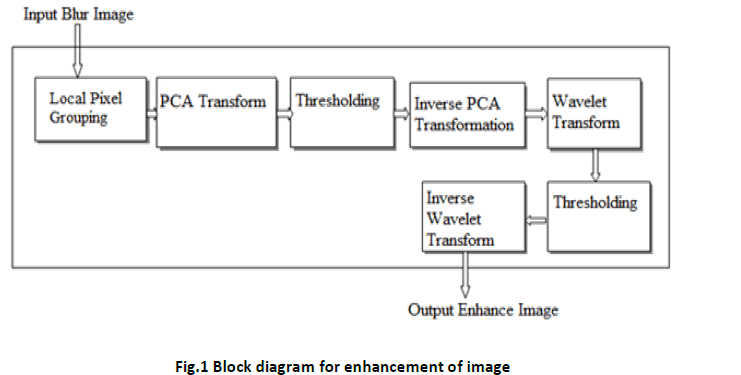 innovations-thoughts-ideas-Block-diagram