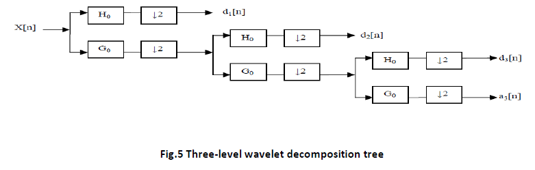 innovations-thoughts-ideas-Three-level-wavelet