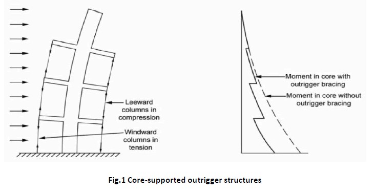 Feasibility Studies on the Use of Outrigger System for RC Core ...