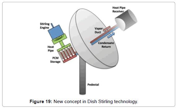 innovative-energy-Dish-Stirling