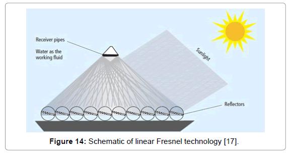 innovative-energy-Fresnel-technology