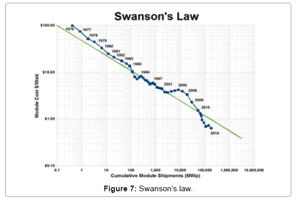 innovative-energy-Swanson-s-law