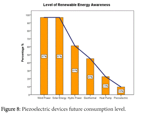 innovative-energy-policie-Piezoelectric-devices-future-consumption-level