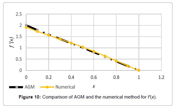 innovative-energy-policies-AGM-numerical