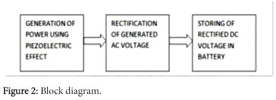 innovative-energy-policies-Block-diagram