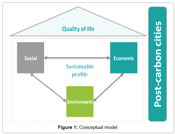 innovative-energy-policies-Conceptual-model