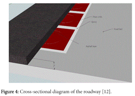 innovative-energy-policies-Cross-sectional-diagram-roadway