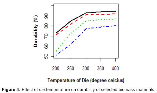 innovative-energy-policies-Effect-die-temperature