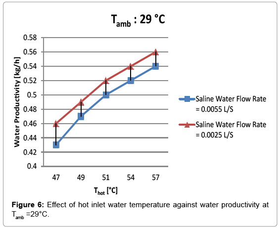 innovative-energy-policies-Effect-hot-inlet-water