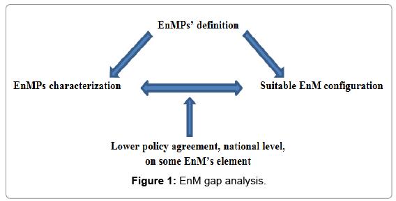 innovative-energy-policies-EnM-gap-analysis