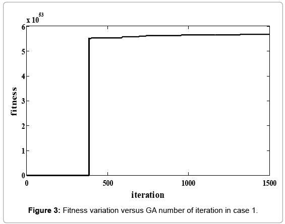 innovative-energy-policies-Fitness-variation