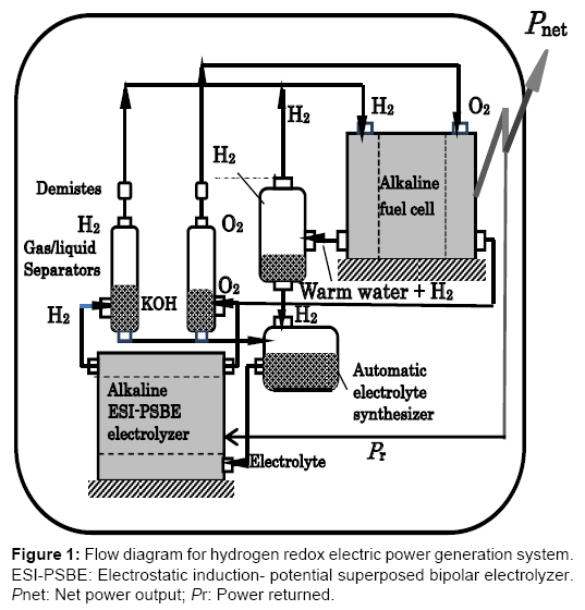 Concept of Hydrogen Redox Electric Power Generator