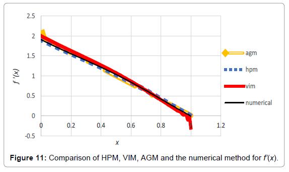innovative-energy-policies-HPM-VIM-AGM-numerical