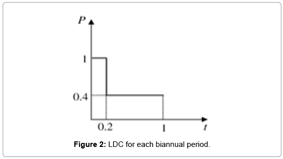 innovative-energy-policies-LDC-each-biannual-period