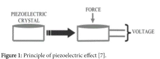 innovative-energy-policies-Principle-piezoelectric-effect