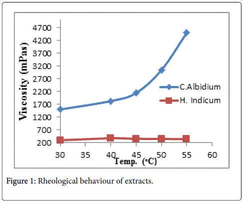 innovative-energy-policies-Rheological-behaviour