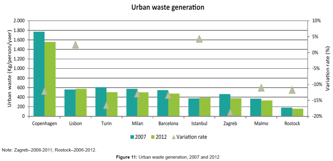 innovative-energy-policies-Urban-waste-generation